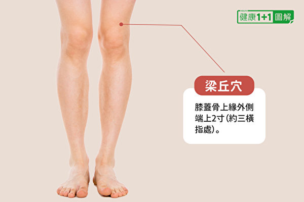 梁丘穴:位于膝盖骨上缘外侧端上2寸(约三横指处)。(健康1+1/大纪元)