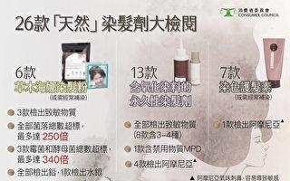 香港16款染髮產品含致敏物
