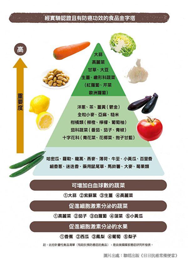 经实验认证且有防癌功效的抗癌食物金字塔。(联经提供)