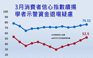 3月消费者信心指数76.52点 学者示警资金退场疑虑