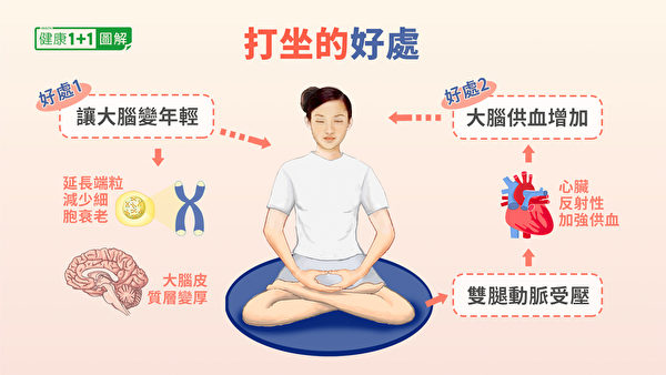 打坐促進大腦修復、增強身體抗病毒能力。(健康1+1/大紀元)
