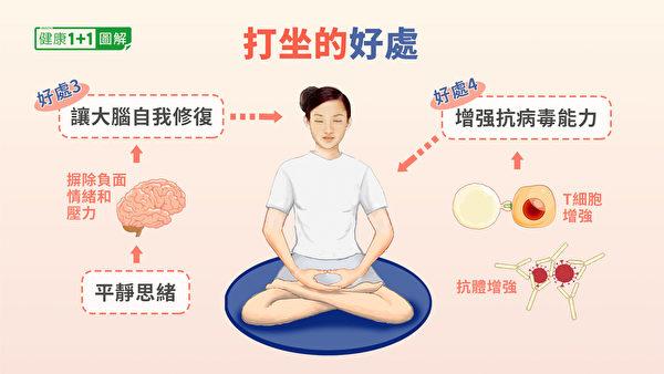 打坐促进大脑修复、增强身体抗病毒能力。(健康1+1/大纪元)