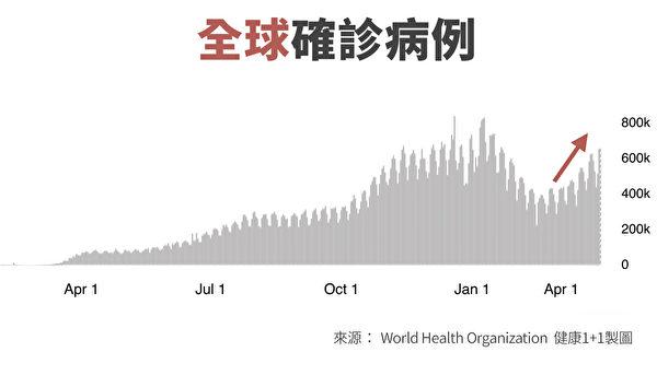 目前,全球第四波疫情的上升趋势已经形成。(WHO/大纪元制图)