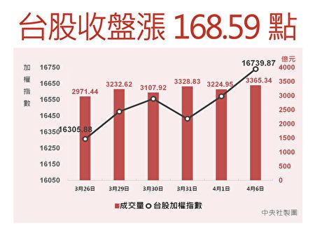 臺股6日在電子、傳產聯手發動攻勢下,終場上漲168.59點,收在16739.87點創收盤新高。