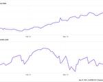 公债殖利率走高 投资价值股已成趋势