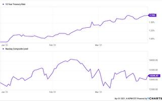 公債殖利率走高 投資價值股已成趨勢