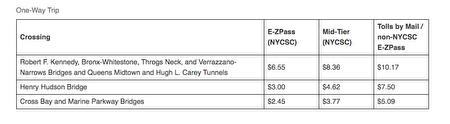 图为MTA公布从4月11日起生效的通行费。