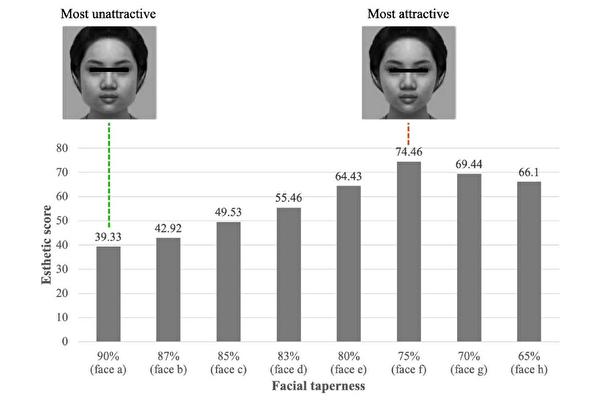 75%收斂度瓜子臉最受青睞 醫師:有自信才是美