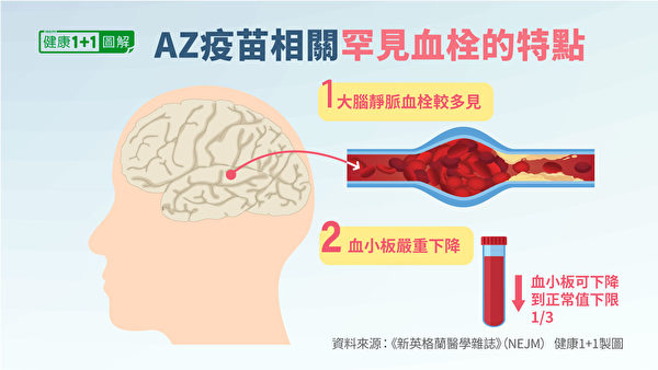 AZ疫苗相关的血栓,还有2个显着特点。(健康1+1/大纪元)