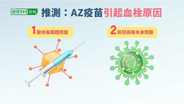 为什么AZ疫苗会引起机体对血小板产生自身免疫呢?推测有两种可能性。(健康1+1/大纪元)