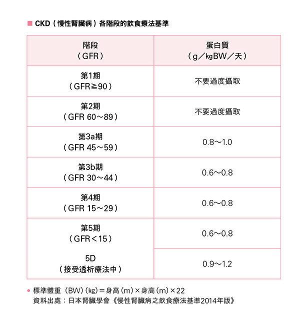 肾病患者限制蛋白质,应依年龄、体格与肾脏功能等条件灵活调整。(台湾东贩提供)
