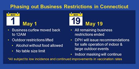圖為康州州長拉蒙特於5月1日和5月19日逐步放寬防疫限制。
