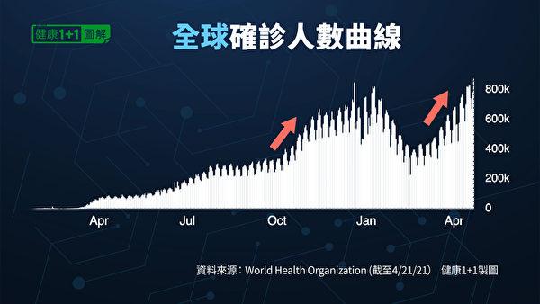 上周,全球第四波疫情达到自爆发以来的最高峰,超过第三波。(健康1+1/大纪元)