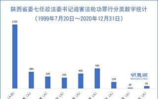 陕西第一任政法委书记孙安华迫害法轮功罪行