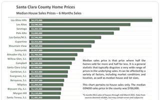 房市热钱滚滚 上市好时机 买房仍要谨慎