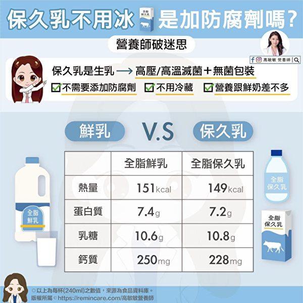鲜乳和保久乳都是100%生乳制成,因包装及杀菌不同,产生保存期限差异。(高敏敏营养师提供)