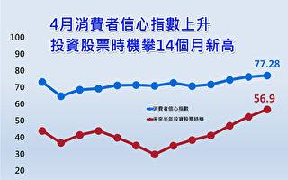 台4月CCI创12月新高 投资股票信心连6增