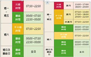 台電北市區處 推出新制三段式時間電價