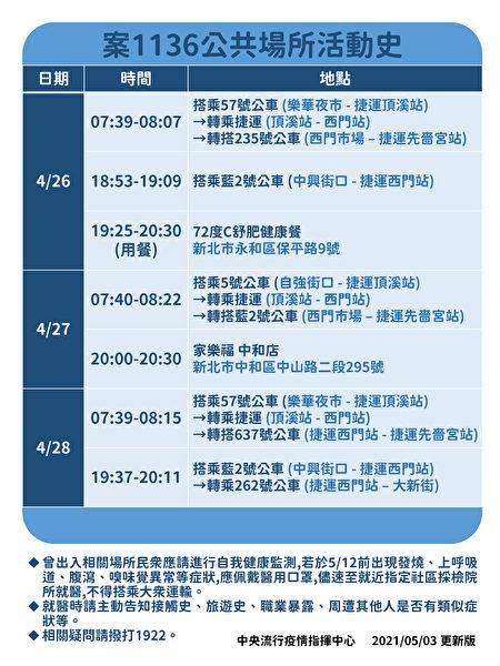 中央疫情流行指揮中心3日更新案1136的公共場所活動史。