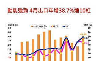 4月出口再创单月次高 年增10年来最高
