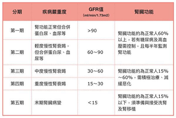 醫學以腎絲球過濾率值GFR來判斷腎功能,慢性腎臟病依嚴重度分為五期。(大紀元製表)