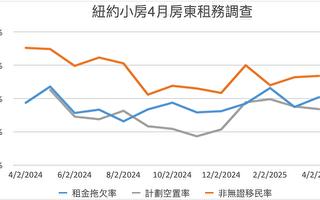 紐約小房東統計:4月份房租拖欠率上升