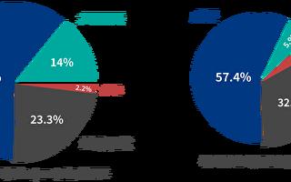 調查:74%德商看好台灣經濟、逾4成徵才