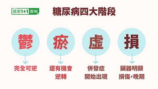 中医看糖尿病病情,可分为4个阶段。(大纪元制图)