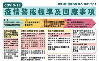 台本土暴增16例 营业场所须实名制