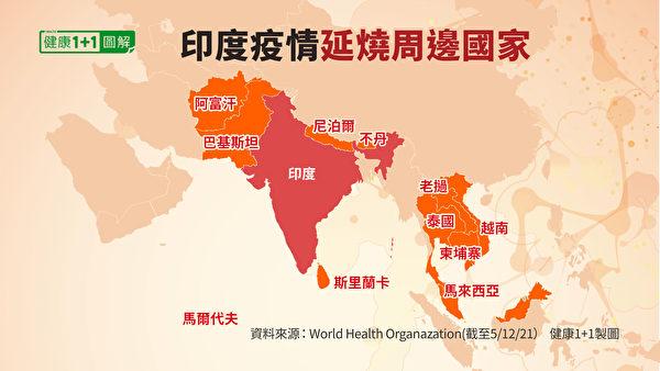 印度周边疫情上升的国家包括:尼泊尔、阿富汗、斯里兰卡、马尔代夫、泰国等。(健康1+1/大纪元)