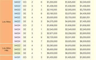 2021舊金山灣區房價 4月份銷售一覽(上)