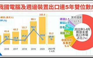 台3C設備出口 連5年呈雙位數成長