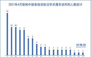 4月份 至少90名法輪功學員遭中共冤判