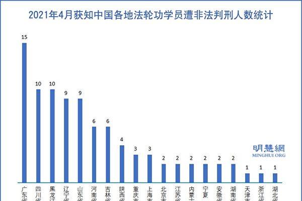 4月份 至少90名法轮功学员遭中共冤判