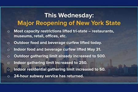 纽约于19日解除多项有关商业、聚会和场馆活动客容量限制。例如户外聚会可允许最多500人。