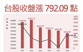 台股走势惊奇 大涨792破历史纪录