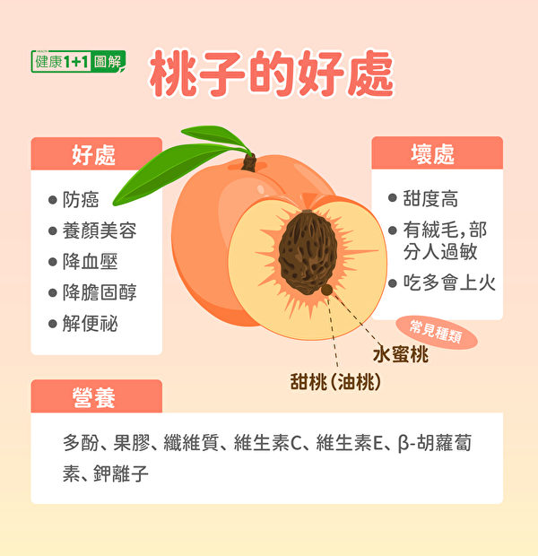 桃子的好处和坏处。(健康1+1/大纪元)