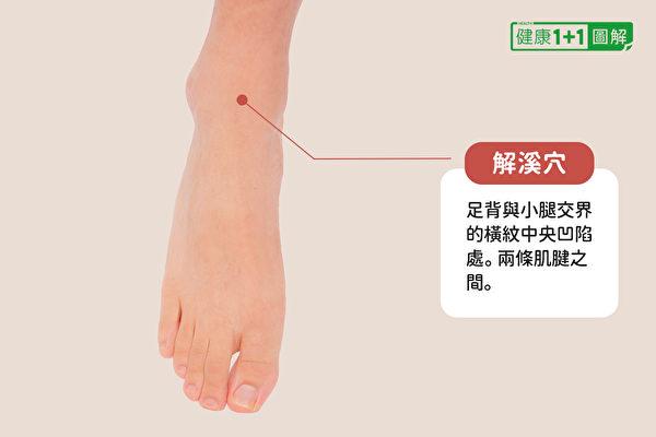 解溪穴位於足背與小腿交界的橫紋中央凹陷處。兩條肌腱之間。(健康1+1/大紀元)