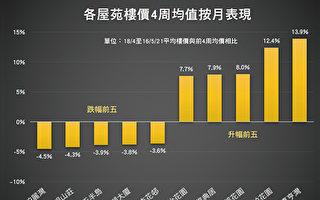 香港楼价一周上升0.53%