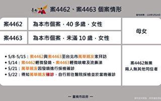 台南新增3個案 皆拜訪北部親友確診