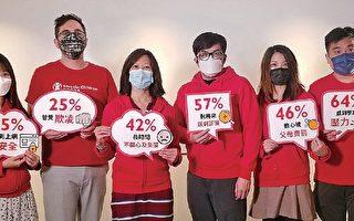 研究指香港青少年对未来感悲观