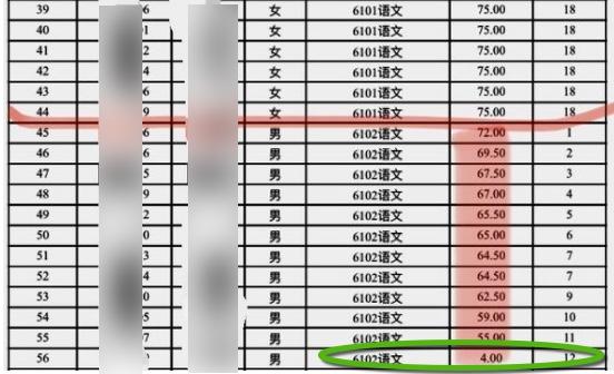 長沙教師招聘 男考生4分進複審 網民熱議