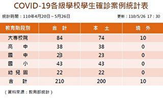 台灣本土確診學生日增47人