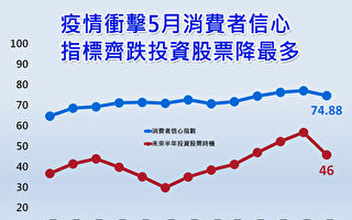 CCI跌至74.88点 台经中心:下月更严重