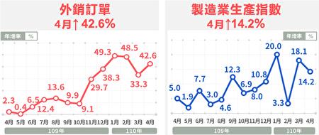 4月外销订单及制造业生产均呈双位数成长。