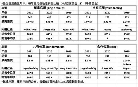皇后區過去三年中,每年3月份地產銷售比較(M:1百萬美金、K:1千萬美金)。