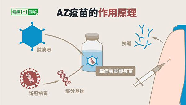 AZ疫苗(阿斯利康疫苗)属于腺病毒载体疫苗。(健康1+1/大纪元)