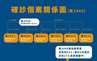 竹市5/31新增2例金沙酒店延伸群聚案确诊者