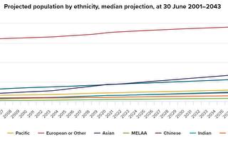 紐統計局:20年後亞裔人口或占總數四分之一