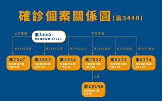 竹市今新增2例 金沙酒店延伸群聚累计7人确诊